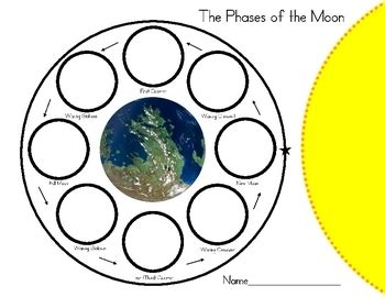 Short essay on phases of moon